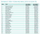 Αυτοί είναι οι σύλλογοι που πληρώνουν τους υψηλότερους μισθούς