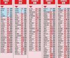 Οι απολαβές Μανωλά στη Νάπολι συγκρίνονται με λίγες της Serie A