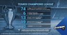 Fantasy τουρνουά και στον τελικό του Champions League στο Stoiximan.gr!