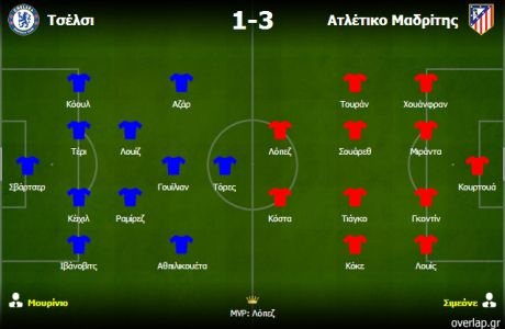 Τσέλσι-Ατλέτικο 1-3: Η τακτική ανωτερότητα του Σιμεόνε