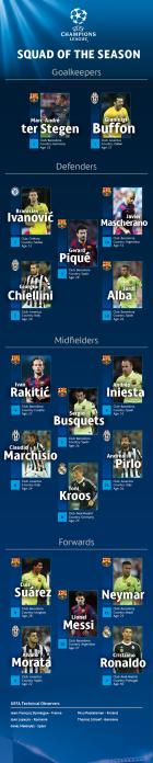 Δέκα παίκτες της Μπαρτσελόνα στην κορυφαία 18άδα της χρονιάς