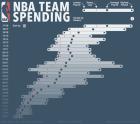 Το NBA δημιούργησε ένα παιχνίδι πάνω από το παιχνίδι