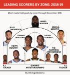 Οι καλύτεροι παίκτες του ΝΒΑ σε κάθε σημείο του γηπέδου