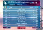 Η καρτέλα των στατιστικών μετά το τέλος του Ελλάδα-Ιταλία στο Παγκόσμιο Πρωτάθλημα