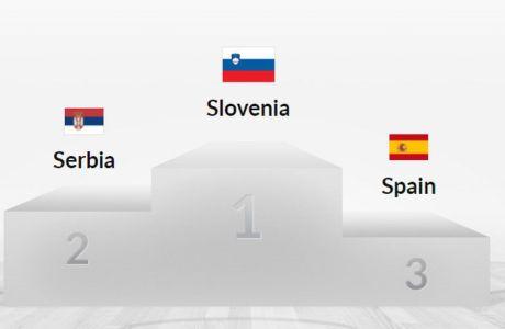 Η κατάταξη των 24 ομάδων του Ευρωμπάσκετ: Πού είναι η Ελλάδα