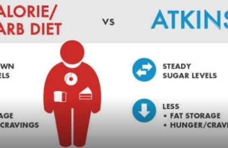 Δίαιτα Άτκινς: τα υπέρ & κατά της δίαιτας των σταρ!