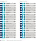 Οι ποδοσφαιρικοί σύλλογοι με τα περισσότερα έσοδα το 2019, όπως τα καταγράφει κάθε χρόνο σε έρευνα η εταιρία Deloitte
