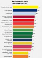 Run Euroleague Run: Πώς ο ρυθμός έχει αυξήσει τις κατοχές