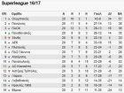 Η βαθμολογία της Super League μετά από 20 αγωνιστικές