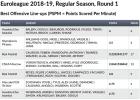 Οι πεντάδες που προτίμησαν οι Παναθηναϊκός και Ολυμπιακός στην πρεμιέρα