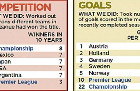 Το χειρότερο πρωτάθλημα του κόσμου η Super League!