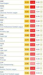 Πρώτη σε όλη την Ευρώπη στις... κάρτες η Super League!