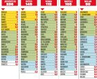 Οι μισθοί των ομάδων της Serie A 2020-2021