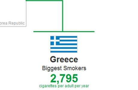 """""""Παγκόσμια Πρωταθλήτρια"""" στο κάπνισμα η Ελλάδα"""