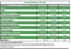 Τα συμπεράσματα για τα οικονομικά του Παναθηναϊκού