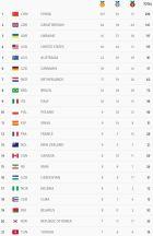 Τα ελληνικά μετάλλια στους Παραολυμπιακούς Αγώνες