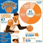 Το NBA δεν μπορεί να σταματήσει την επανάσταση των παικτών
