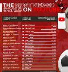 Η λίστα με τα πιο δημοφιλή γκολ στο YouTube έχει και Ελλάδα