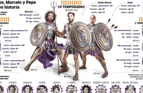Η Marca φόρεσε... πανοπλία σε Ράμος, Μαρσέλο και Πέπε