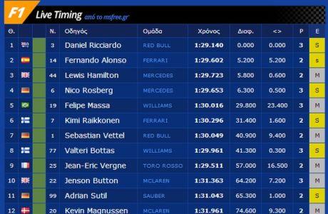 GP Ουγγαρίας: Ιπτάμενος Ricciardo