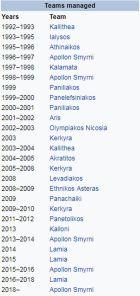 Κουίζ: Μπορείς να βρεις τον προπονητή από τη σελίδα του στη wikipedia;