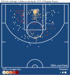 Οι Spurs κερδίζουν με 'το πιο άχρηστο σουτ', οι Warriors χάνουν επειδή δεν κουνιούνται
