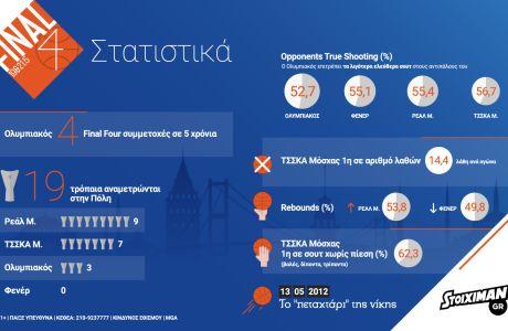 Infographic: Ολυμπιακός εναντίον ΤΣΣΚΑ Μόσχας