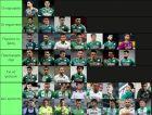 Ranking: Βάλαμε τους 40 παίκτες του Παναθηναϊκού στη σειρά