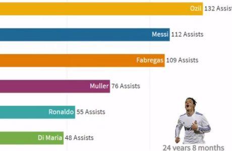 Ranking: Οι ποδοσφαιριστές με τις περισσότερες ασίστ ανά ηλικία