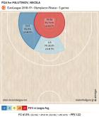 Ανάλυση Ολυμπιακού: Το δίδυμο Παπανικολάου-Πρίντεζης είναι το πιο κρίσιμο για τον Μπλατ