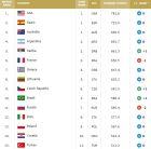 Το FIBA ranking της 3ης Μαρτίου 2020