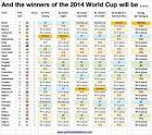Μεταξύ Ισπανίας και Αργεντινής κερδίζει η... Βραζιλία